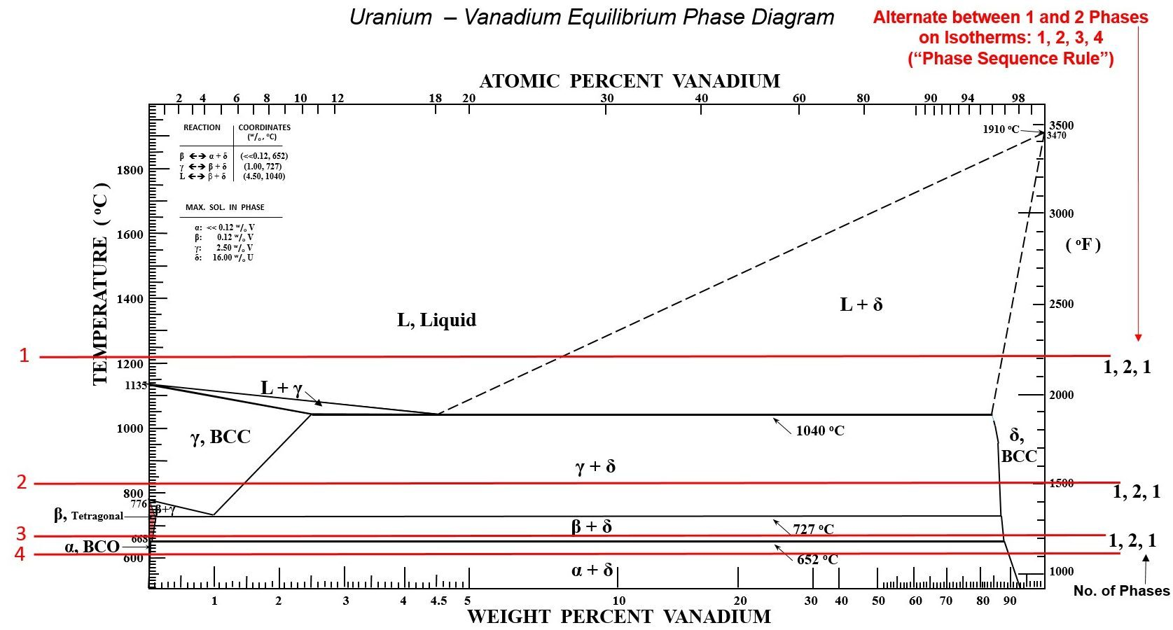 phase diagram for vanadium–uranium system showing the phase sequence rule  for four isotherms  from staker [41]